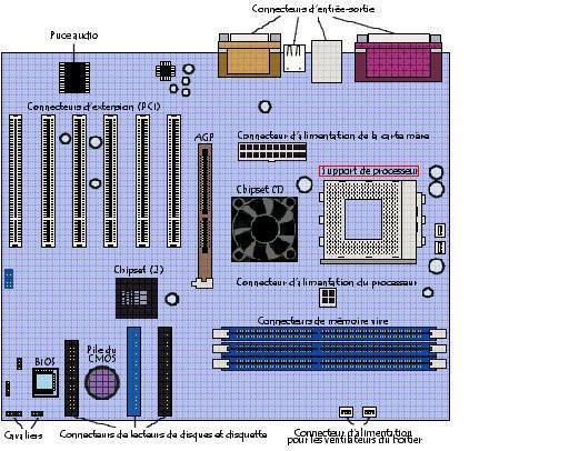 i la place du processeur dans l 39 ordinateur. Black Bedroom Furniture Sets. Home Design Ideas